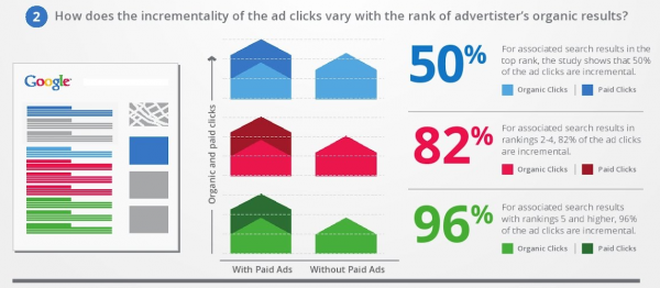 Effect of PPC on dental website clicks