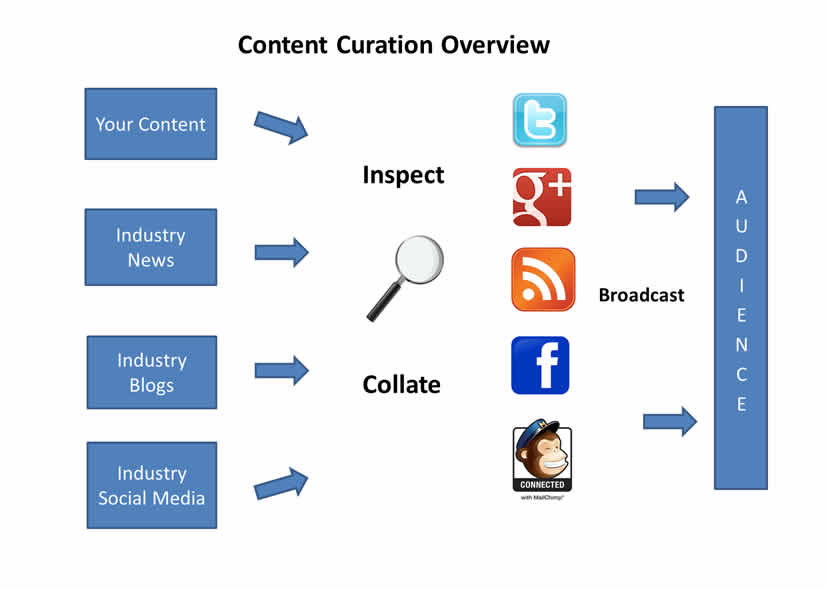 Content curation for dental marketing